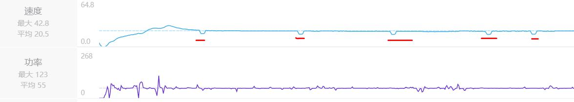 速度凹坑,功率没有.PNG